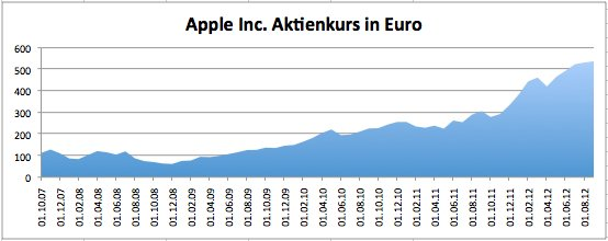 Apple Aktienkurs